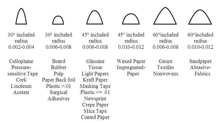 Crush Cut Blade Radii