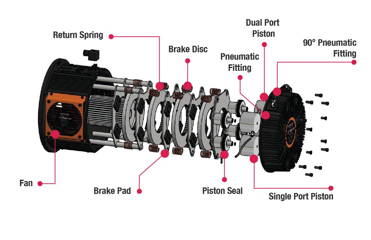Multi-Disc Brakes