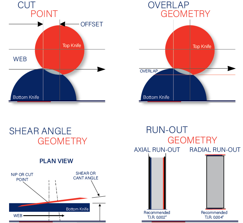 Overlap Geometry, Cut Point, Shear Angle Geometry and Run-Out Geometry: How it Impacts Dust Generation