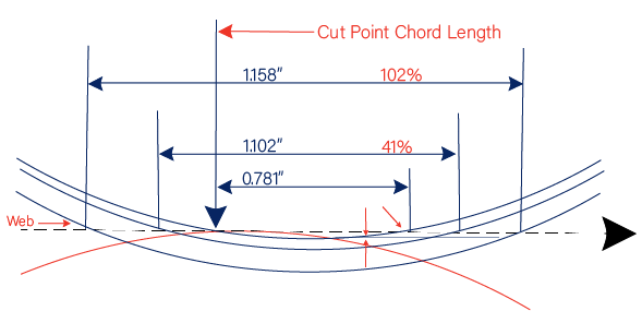 Cut Point Chord Length: How it Impacts Dust Generation