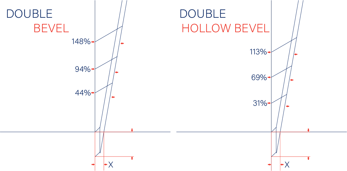 Beveling: How it Impacts Resharpening Process