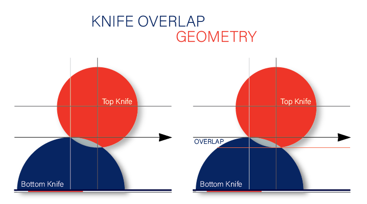 Knife Overlap Geometry: How it Impacts Dust Generation