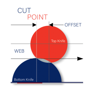 Cut Point: Shear Cutting and the Relations that Impact Quality