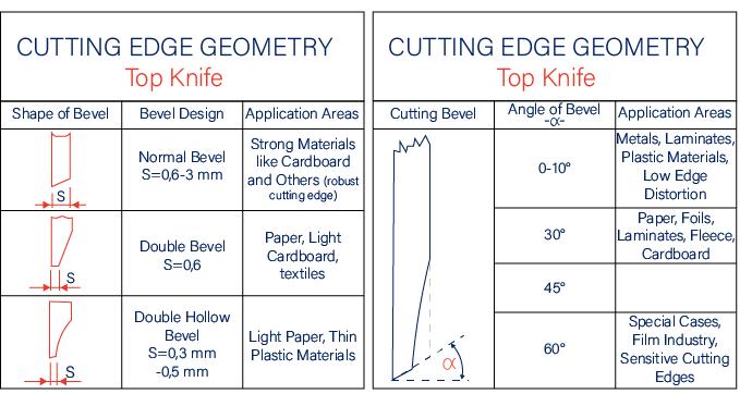 Cutting Edge Geometry