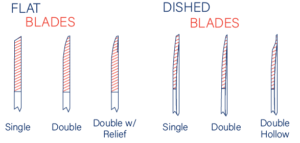 Flat and Dished Blades