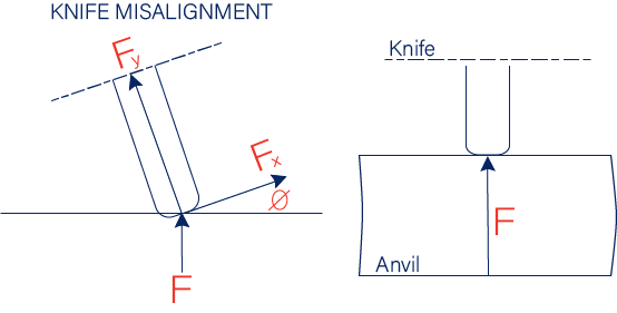Knife Misalignment: The Proper Knife Alignment