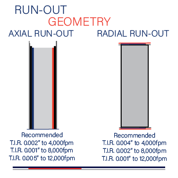 Run-Out Geometry: Shear Cutting and the Relations that Impact Quality
